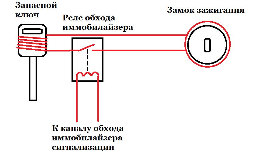 Схема обходчика иммобилайзера